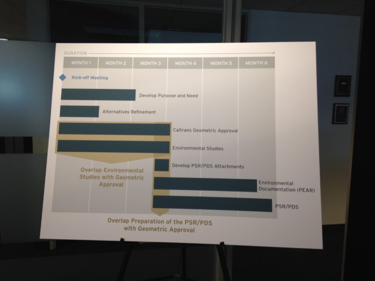 HNTB Graphic Design and Editorial Design - Project Timeline Infographic on presentation board