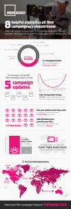 Film Campaign Infographic